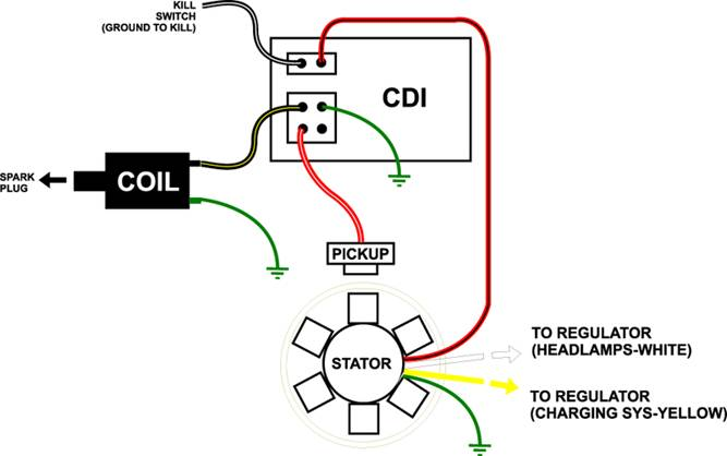 Ac Cdi Wiring Diagram - Wiring Diagram & Cable Management Jante Gy Cdi Wiring Diagram on